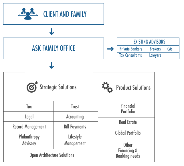 Family Office Structure
