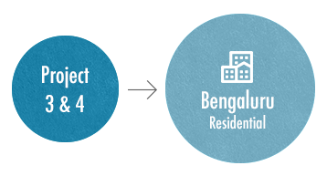 Project 3 & 4 - Bengaluru Residential