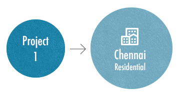 Project 1 - Chennai Residential