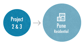 Project 2 & 3 - Pune Residential